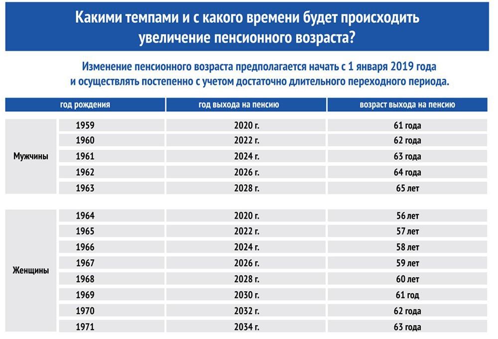 Госдума утвердила закон о повышении пенсионного возраста в третьем чтении.